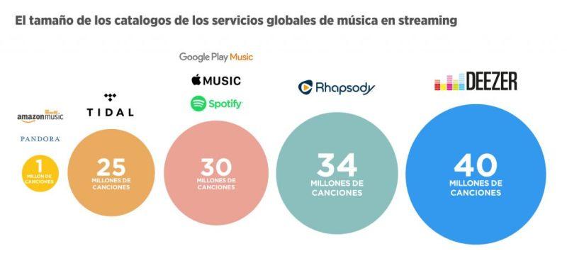 Deezer recibe inversión y amplía su catálogo a 40 millones de canciones - deezer-40-millones-de-canciones