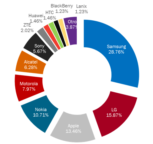 Reporte da a conocer la compañía que más smartphones vende en México - telecom-telefonos-2015