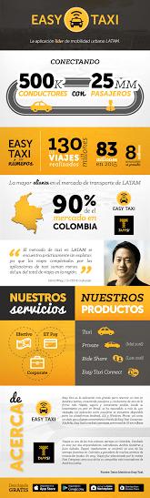 Easy Taxi llega a 83 Millones de viajes - infografia-easy-taxi-global