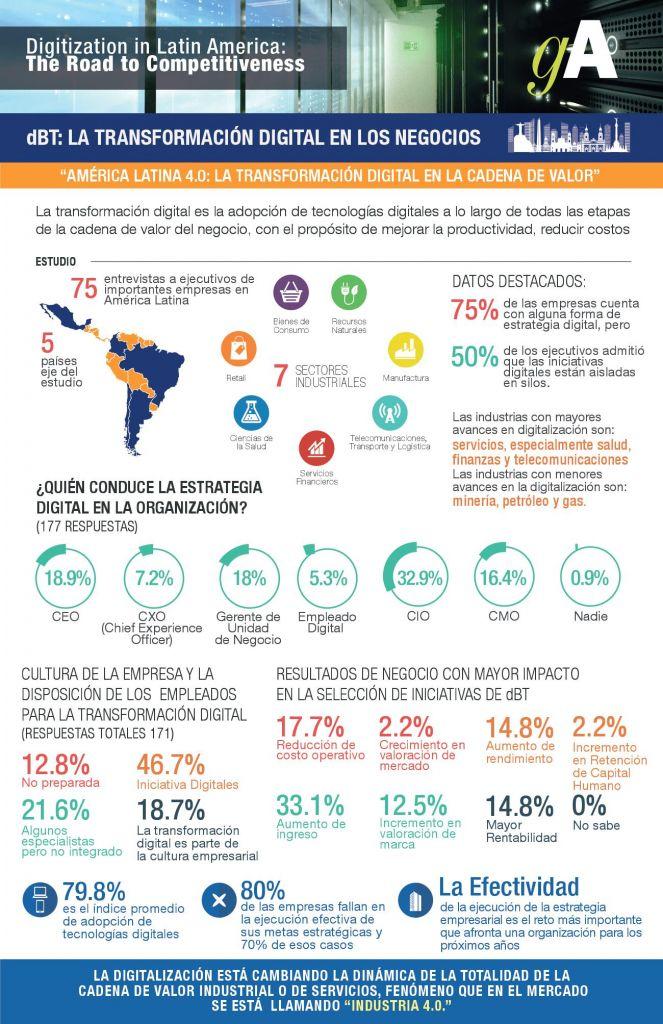 Transformación Digital, el gran desafío de los negocios en América Latina - transformacion-digital-negocios