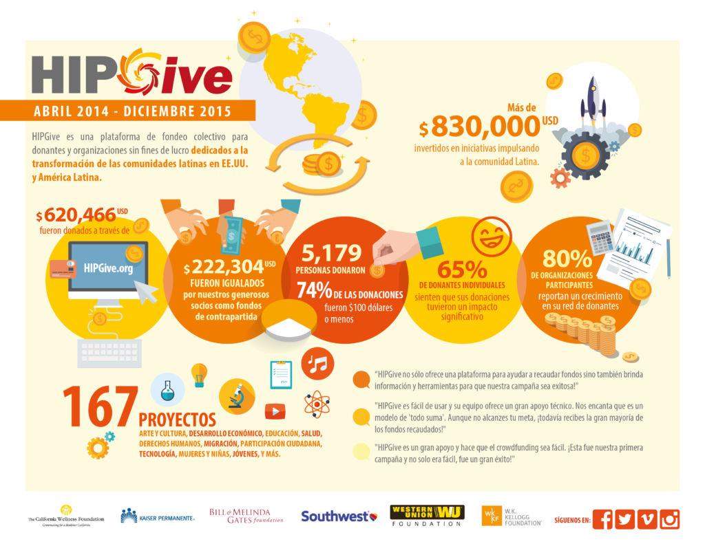 HipGive lanza campaña give local: Mi comunidad soy yo - infografia-resultados-hipgive