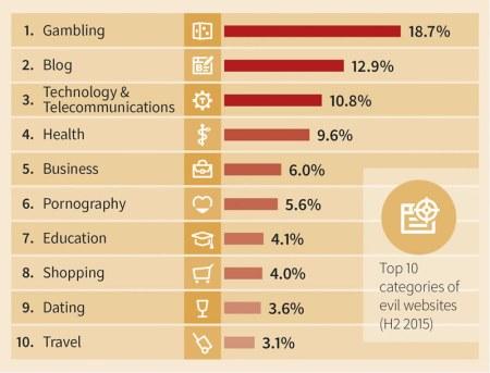Sitios de apuestas y juegos, las más peligrosas para los internautas