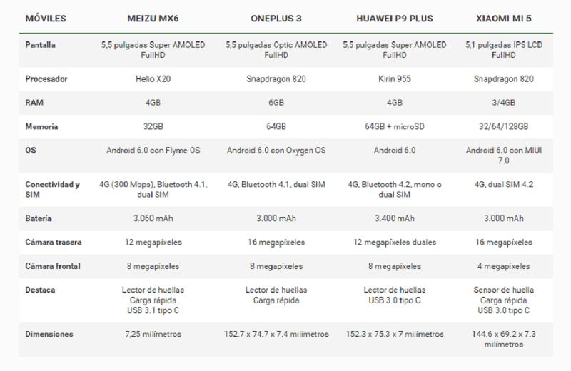 Meizu MX6, la nueva bestia china llega a hacer competencia al OnePlus 3 - captura-de-pantalla-2016-07-19-19-15-07-800x520