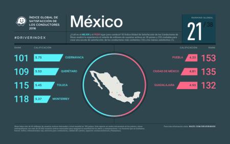 Los mejores y peores países para ser conductor, según Waze