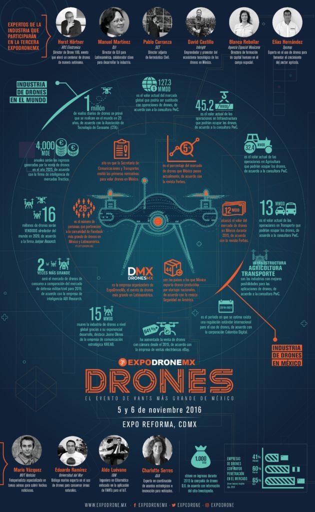LLega ExpoDroneMx: feria anual de drones más grande de México y América Latina - infografia-drones-web-1-001