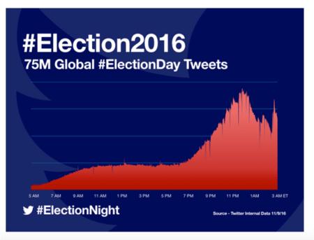 75 millones de tweets produjeron las Elecciones presidenciales en los Estados Unidos