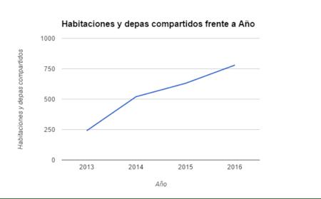 Cinco colonias de la CDMX que serán tendencia en 2017 - habitaciones-y-depas-compartidos