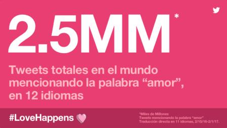 El dia del amor en Twitter