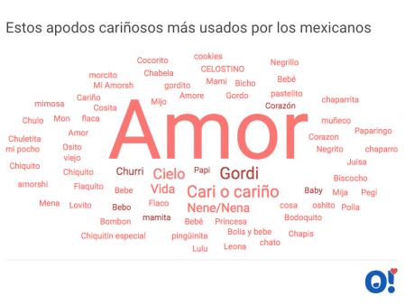 Los mexicanos los más románticos que Españoles y Suecos