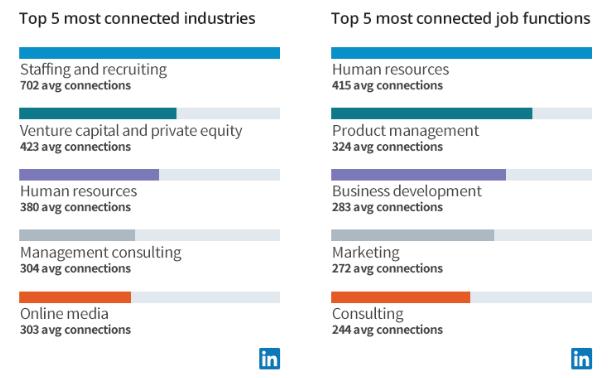 LinkedIn llega a los 500 millones de usuarios - datos-sobre-las-conexiones-de-linkedin-en-el-mundo