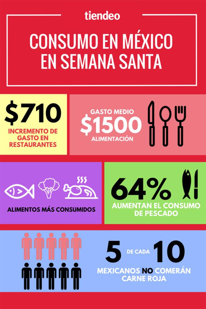 infografia semana santa mexico 64% de los mexicanos aumentará su consumo de pescado esta Semana Santa