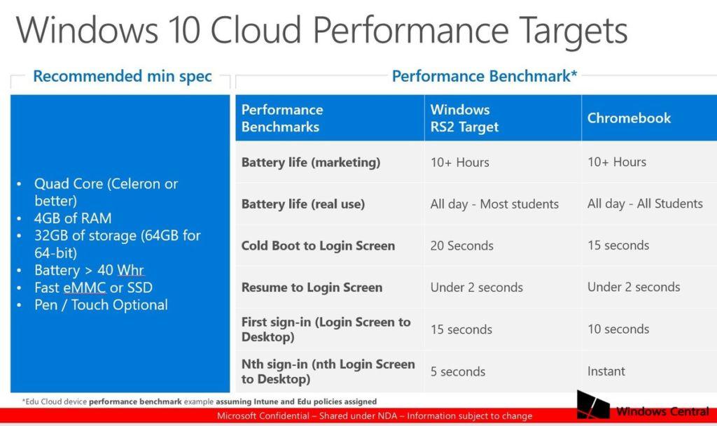 Windows 10 Cloud: estos serán sus requisitos - windows-10-cloud-specs