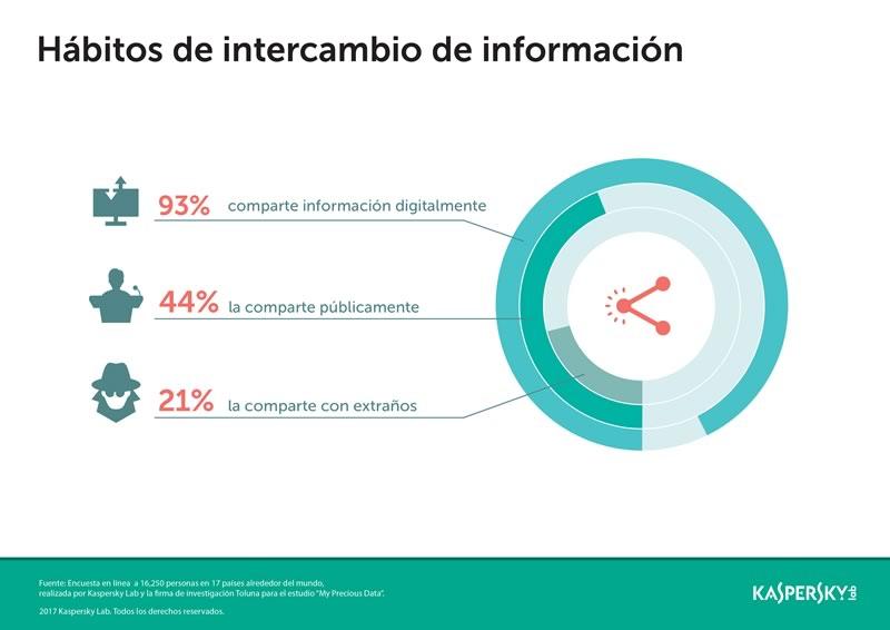 Jóvenes mexicanos corren más riesgo por compartir demasiada información en línea - kasperskylab_sharing_habits_sp