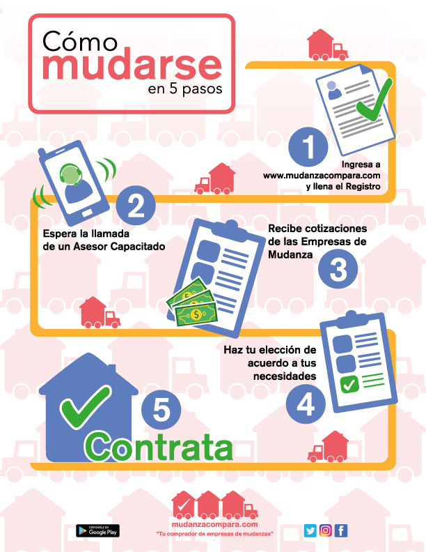 Mudanza Compara, startup creada para que realices tu mudanza de forma rápida y sencilla - como-mudarte-infografia