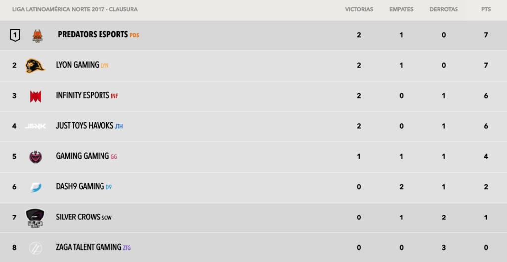 tabla de posiciones semana 2 torneo clausura lln Liga Latinoamérica Norte: Predators eSports y Lyon Gaming empatados en primer lugar
