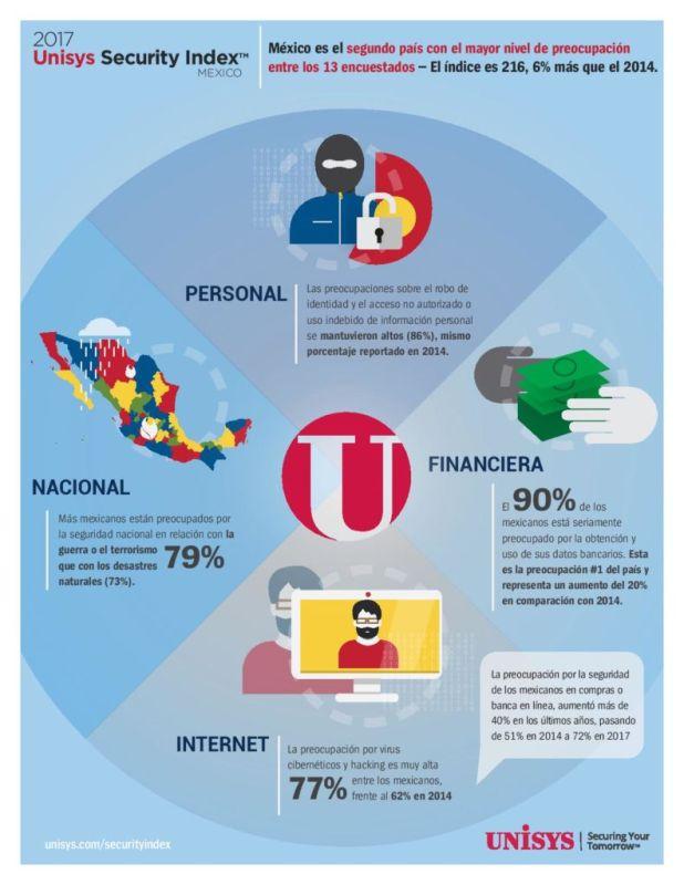 Seguridad financiera, principal preocupación de los mexicanos - unisys-security-index-618x800