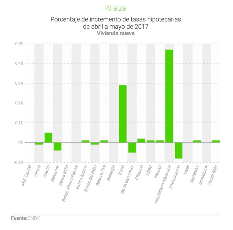 Así están las tasas hipotecarias luego de los aumentos de Banxico - vivienda-nueva-800x789
