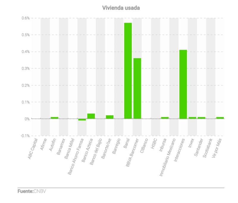 Así están las tasas hipotecarias luego de los aumentos de Banxico - vivienda-usada-800x680