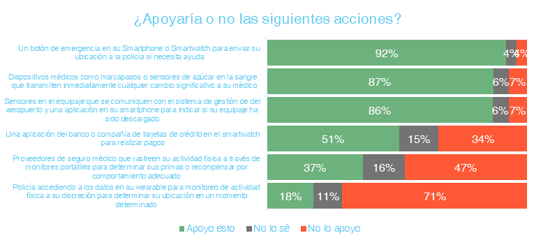 92% de los mexicanos apoyan el uso móviles para alertas de emergencia - apoyaria-o-no-las-siguientes-acciones