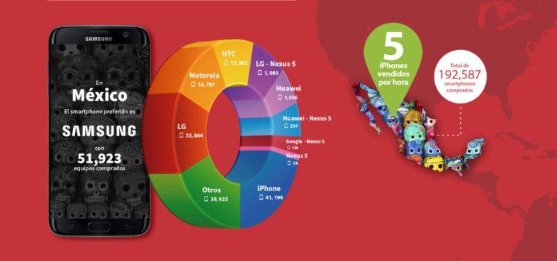 eBay: ¿Qué smartphones son lo preferidos en Latinoamérica? - infografia-ebay2017-mexico-800x376