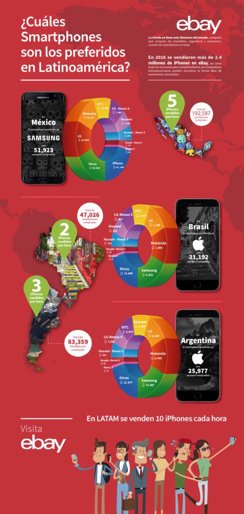 eBay: ¿Qué smartphones son lo preferidos en Latinoamérica? - infografia-ebay2017