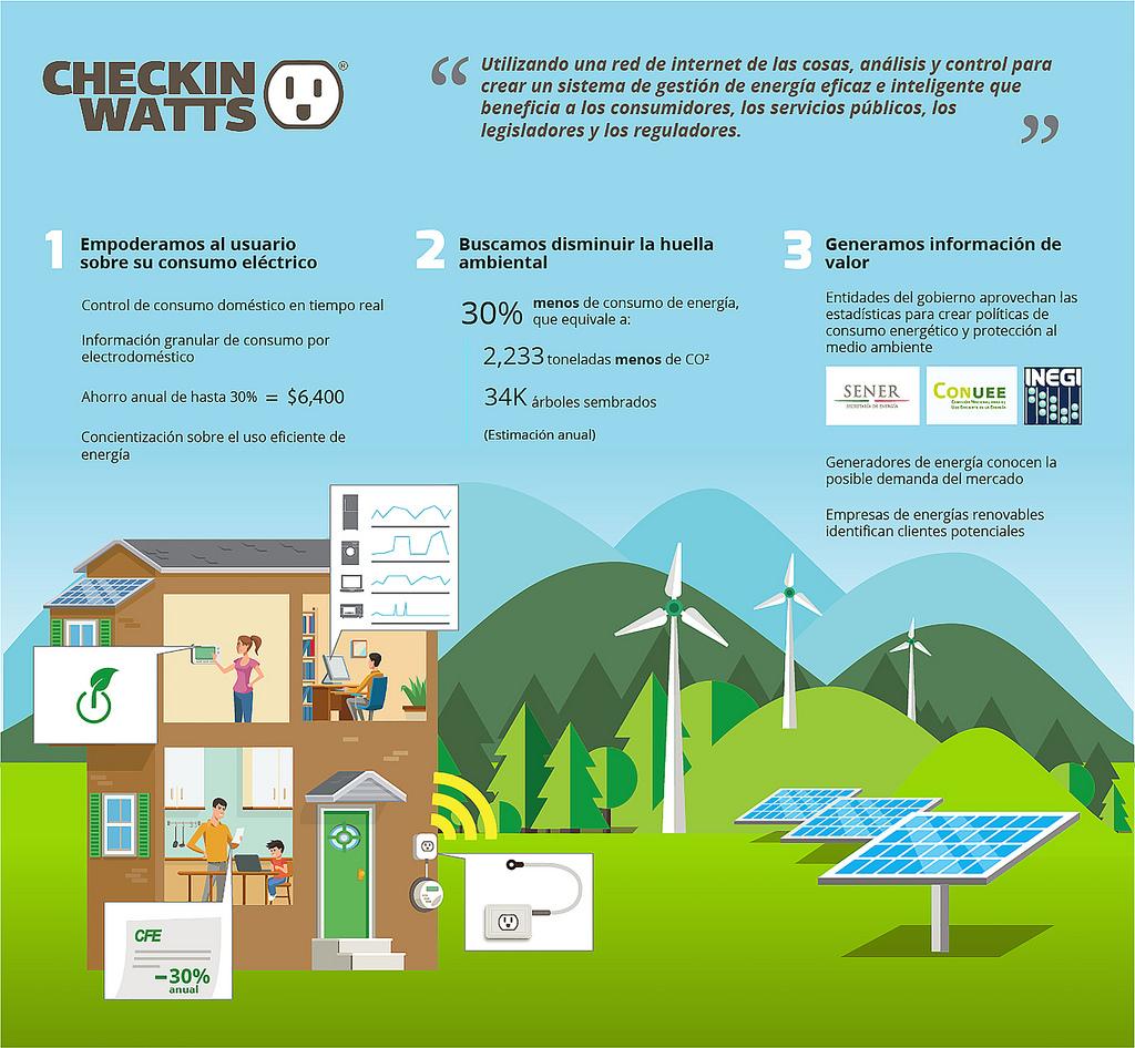 Mexicanos crean tecnología que te empodera de tu consumo eléctrico - chekinwatts_2