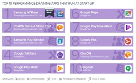 top10 performance draining apps that run at startup Las apps que más afectan tu teléfono Android en batería, almacenamiento y datos móviles