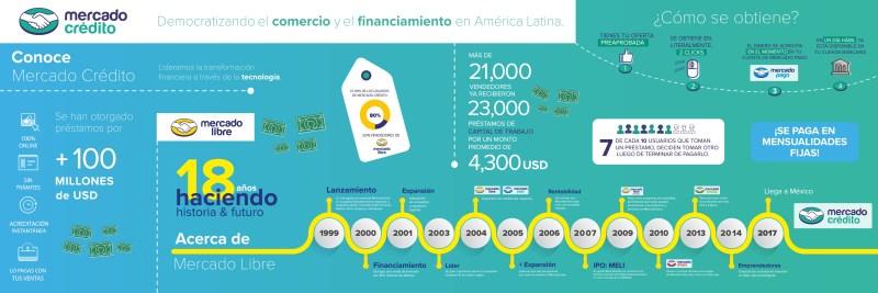 Mercado Crédito, nueva plataforma crediticia de Mercado Libre llega a México - infografia-mercado-credito_mex