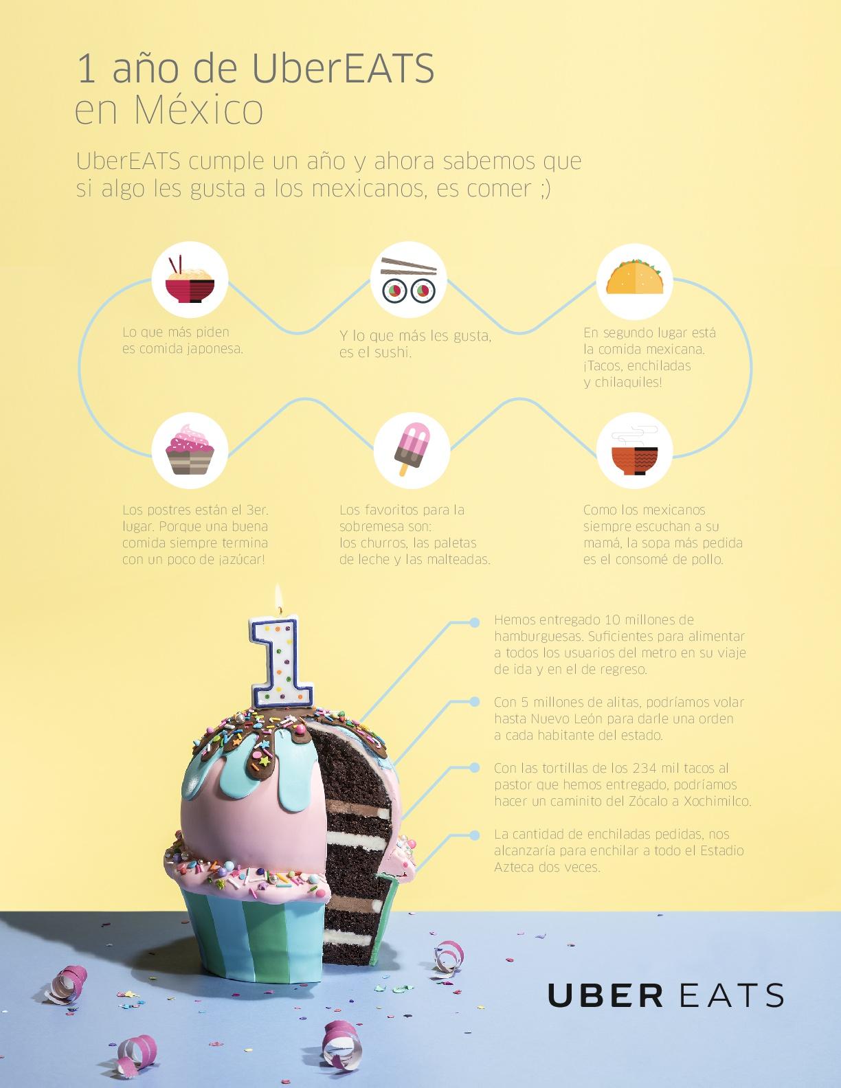 UberEATS celebra su primer aniversario en México ¡Envío gratis durante la semana! - infografia-ubereats-1eraniv-001
