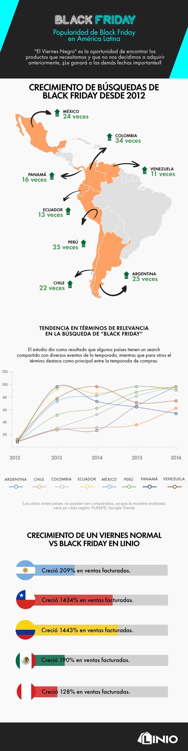 Infografía: La popularidad de Black Friday en América Latina - infografia_blackfriday2017