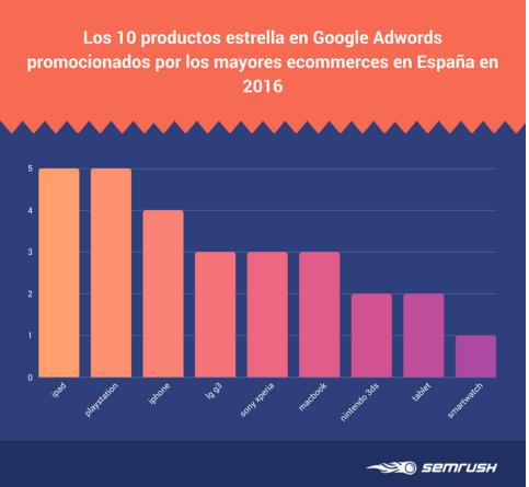 ¿Cuáles son los regalos de Navidad más buscados en Google? - 10-productos-estrella-en-google-adwords