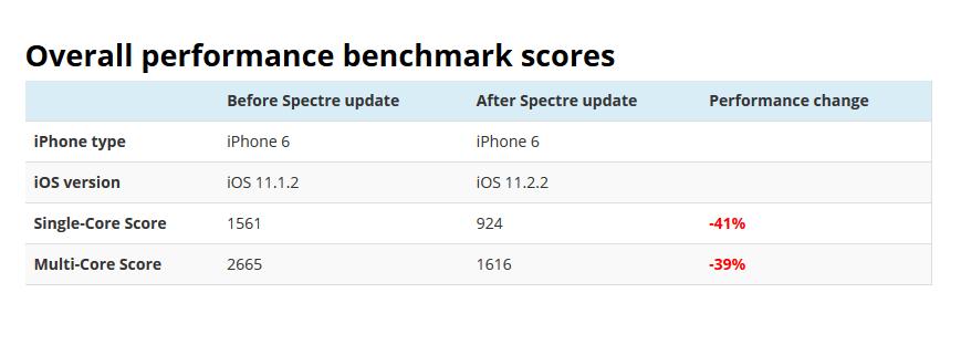 El iPhone 6 reduce su rendimiento al instalarle iOS 11.2.2, la versión que mitiga a Spectre - i6-geekbench-table