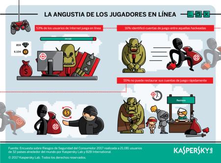 Estudio revela que en México jugadores en línea dejan sus cuentas vulnerables a ciberamenazas