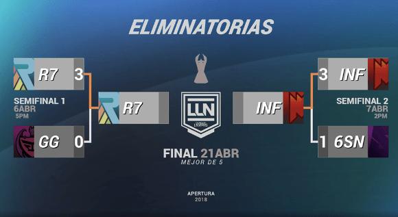 final del torneo apertura lnn 2018 de league of legends Los equipos que jugarán la final del Torneo Apertura LLN 2018