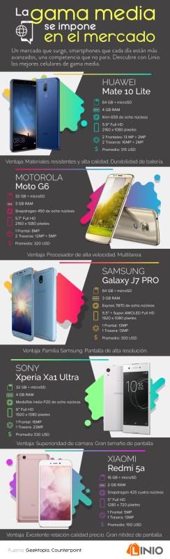[Infografía] Los smartphones de gama media se impone en el mercado - celulares_linio_infografia-244x800
