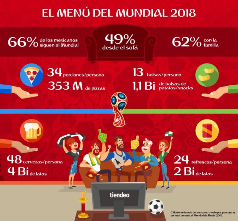 Esta es la cantidad de cerveza que consumirán mexicanos en el mundial 2018 - infografiamundialrusia-800x742
