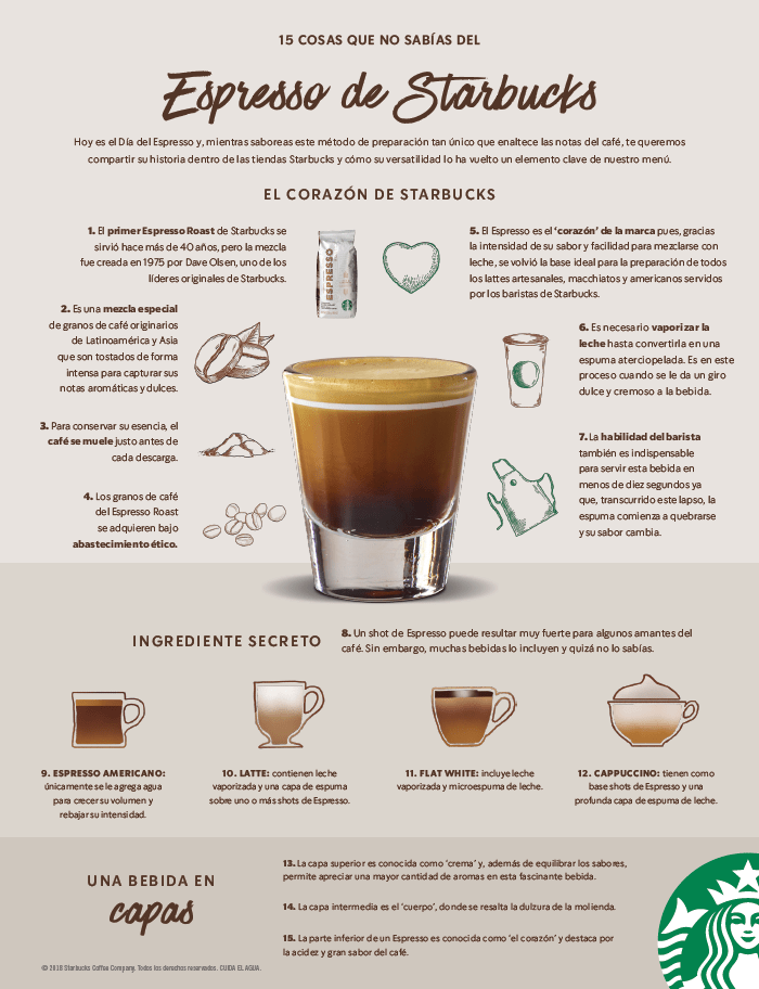 15 cosas que no sabías del Espresso de Starbucks - dia-del-espresso