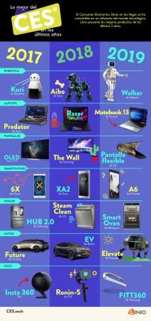 Los inventos que más destacaron durante el CES 2019