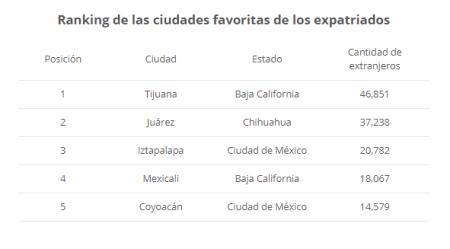 Las 5 ciudades donde viven más extranjeros en México