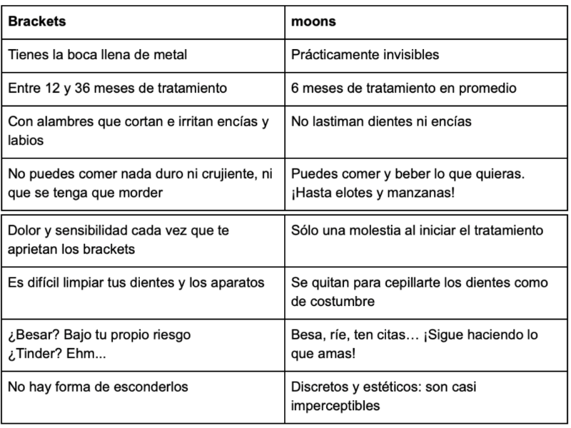 ¿Brackets o alineadores invisibles? - brackets-vs-alineadores-invisibles