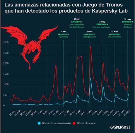 """El episodio """"The Long Night"""" de la temporada de Game of Thrones fue el más utilizado para ciberataques - game-of-thrones-ciberataques_1"""