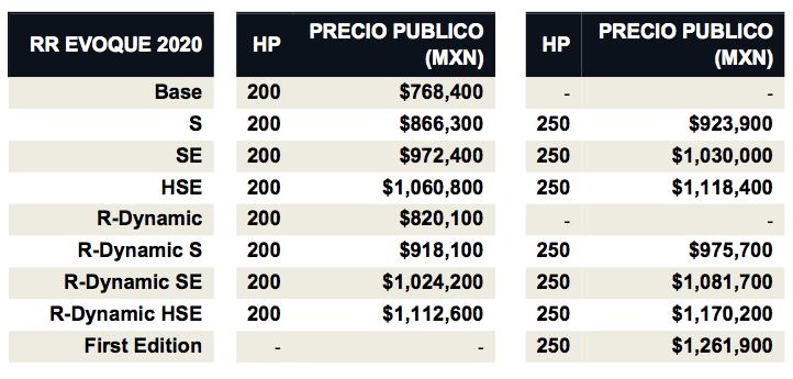 ¡Range Rover Evoque segunda generación llega a México! - precios-range-rover-evoque