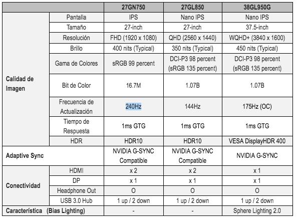 IFA 2019: presentan nueva línea monitores LG UltraGear de gaming - monitores-ultragear