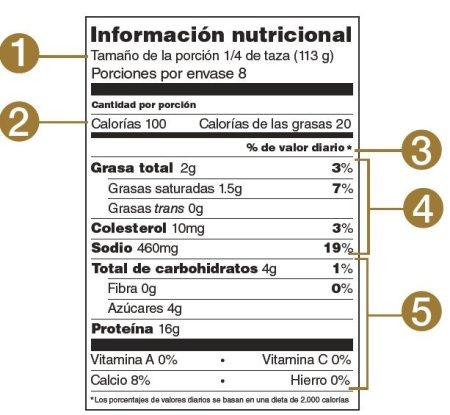 ¿Cómo aprender a leer las etiquetas de información nutricional?