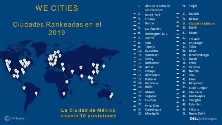Ciudad de México, registro el mayor progresó en apoyo a mujeres emprendedoras
