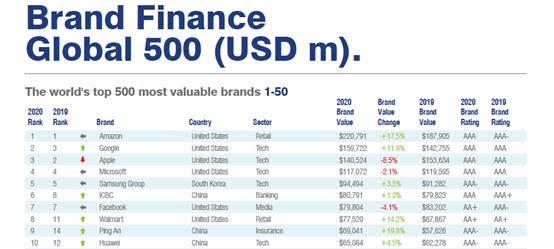 Huawei es nombrado por primera vez entre las 10 marcas más valiosas por Brand Finance - brand_finance