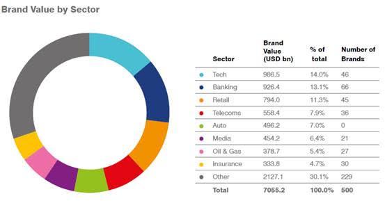 Huawei es nombrado por primera vez entre las 10 marcas más valiosas por Brand Finance - sector-brand-value