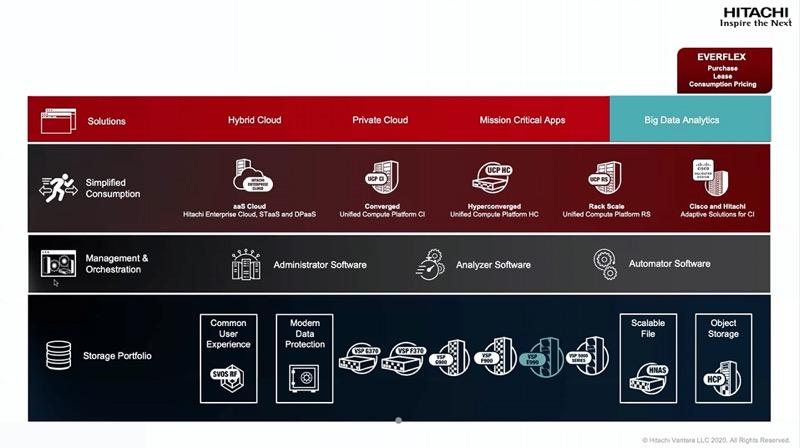 Hitachi Vantara impulsa la Transformación Digital - hitachi-avantara-soluciones-transformacion-digital