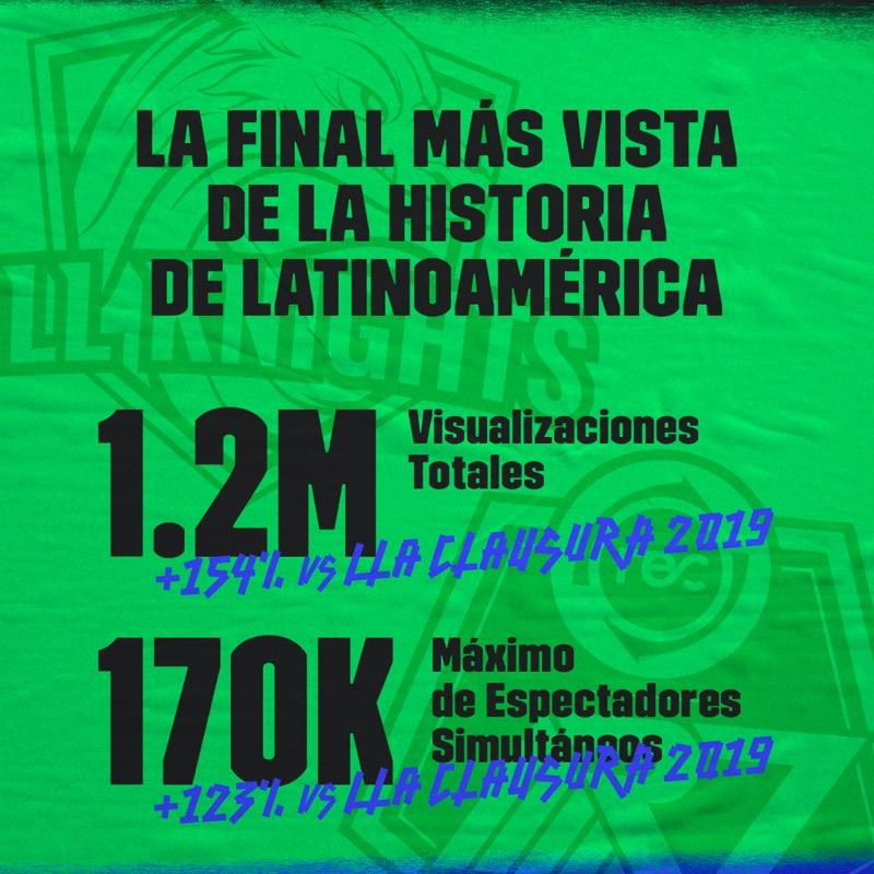 Final de la Liga Latinoamérica Clausura League of Legends la más vista de la historia de la región - numeros-lla-clausura-social-4