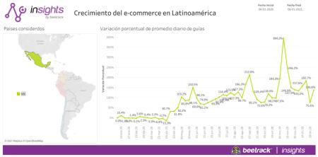 México cerró 2020 con un incremento de hasta el 182% del e-commerce